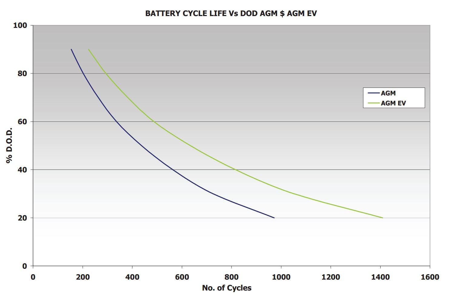 Deep Cycle Performance